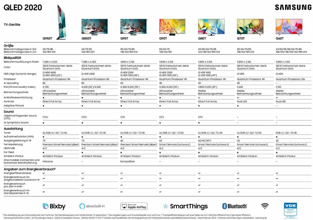 Die komplette Samsung QLED TV 2020 Übersicht