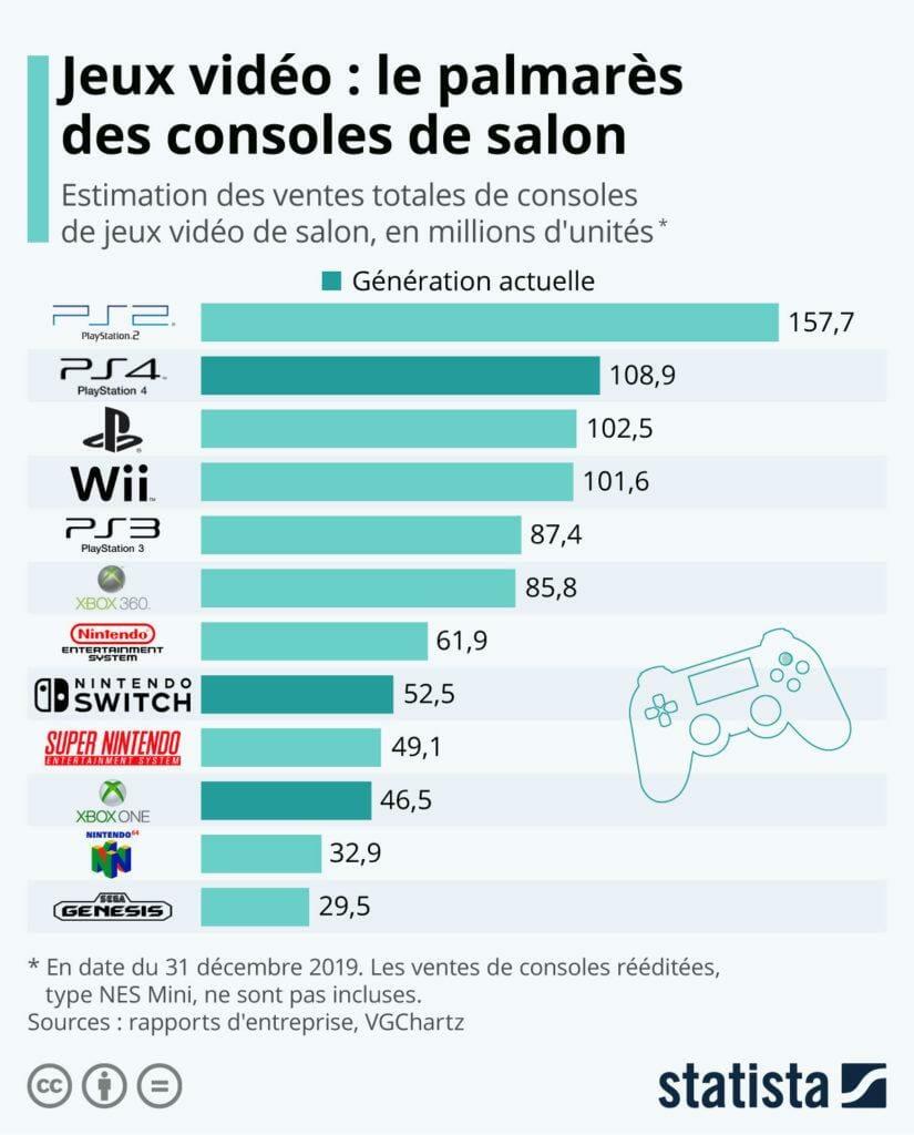 Die meistverkauften Spielekonsolen