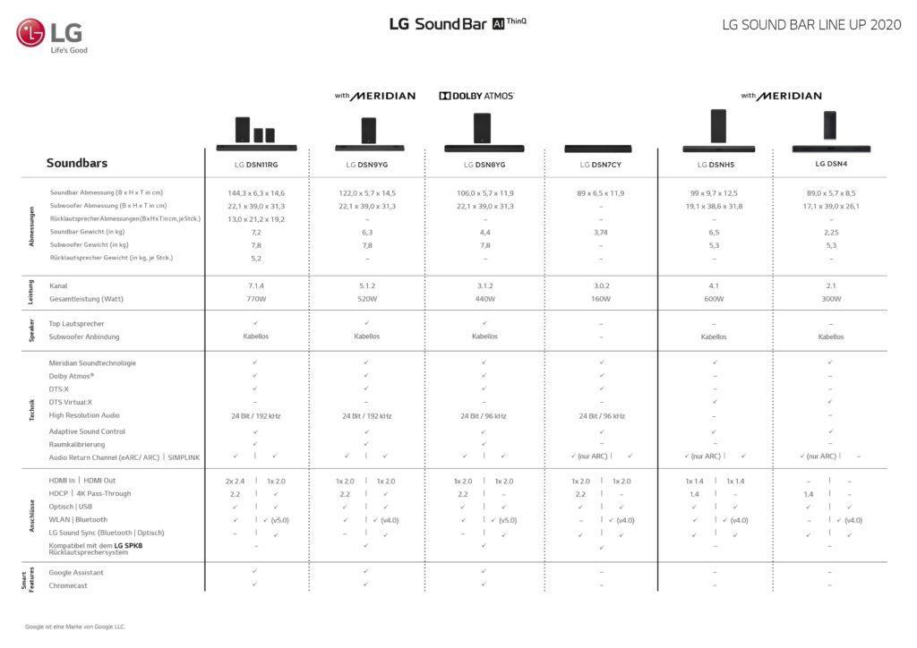 Die komplette Übersicht aller LG Soundbars 2020
