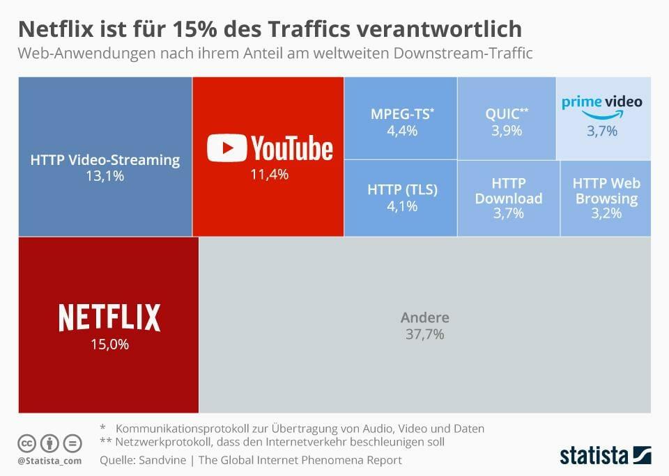 Netflix soll für bis zu 15% des weltweiten Internettraffics verantwortlich sein