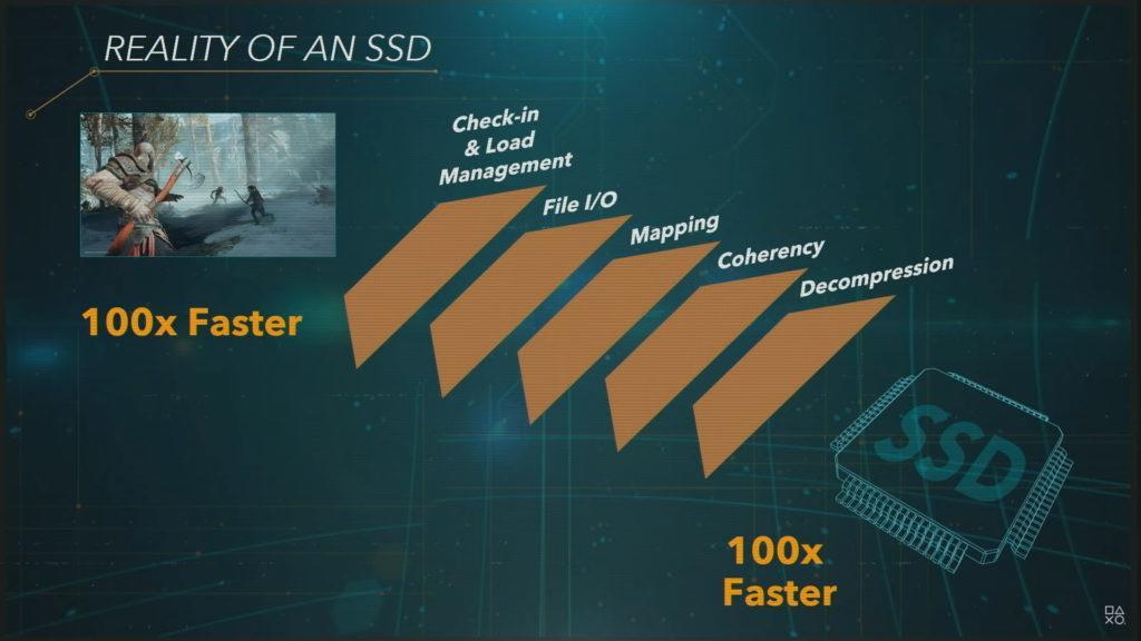 Die schnelle SSD Festplatte arbeitet bis zu 100x effektiver als eine HDD