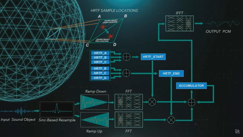 Die Tempest 3D AudioTech ist der zentrale Bestandteil des 3D Audiochips