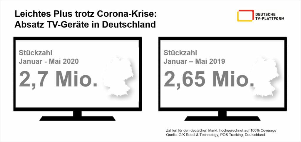Fernseher haben sich trotz COVID-19 2020 bisher gut verkauft