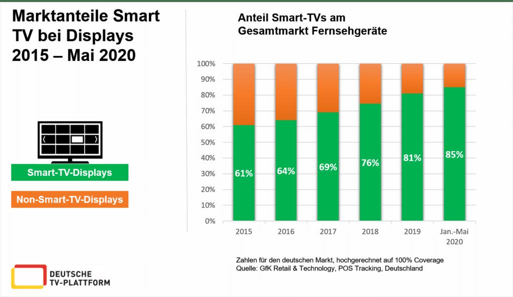 Der Marktanteil von Smart TVs schießt weiter nach oben
