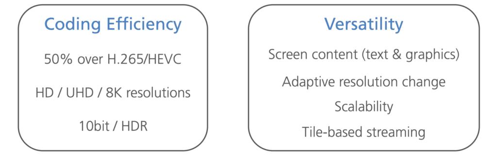 VVC ist effizienter als HEVC