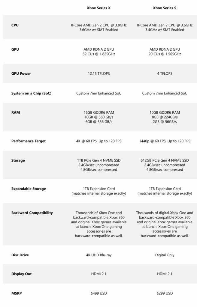 Xbox Series S Vergleich mit Series X