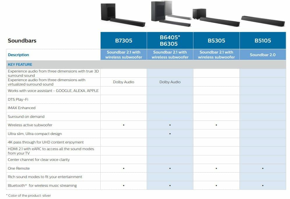 Der Vollständigkeit halber die restlichen Soundbars aus dem 2020-Lineup von Philips
