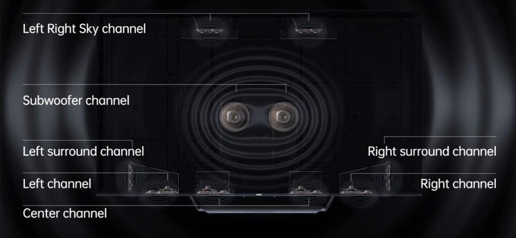 18 Treiber liefern auf Wunsch 5.1.4 3D-Sound, getunded von Dynaudio