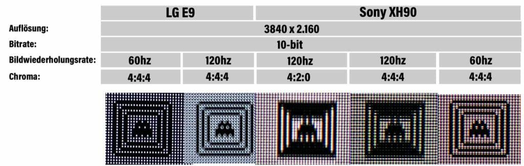 Nochmal im Vergleich der E9 OLED (2019) und der XH90 mit unterschiedlichen Chroma (die das Bild leider nicht verbessern in 120Hz)