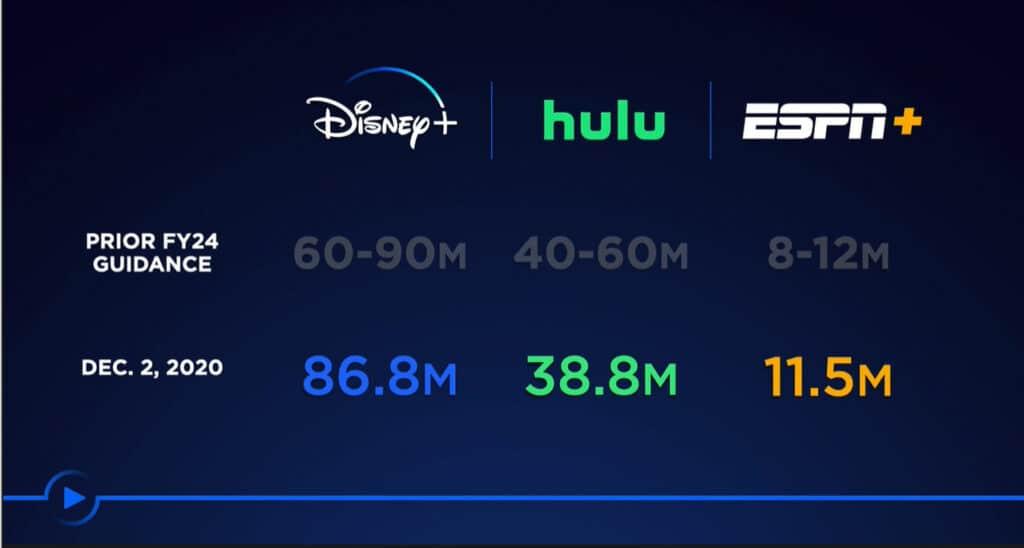 Über 85 Millionen Abonnenten in weniger als einem Jahr entschieden sich für Disney+