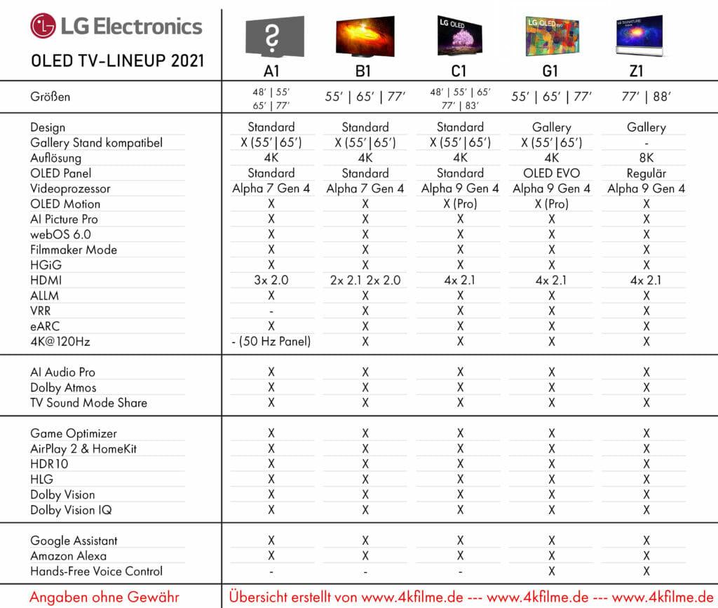 LG OLED TV 2021 Übersicht: A1, B1, C1, G1 und Z1