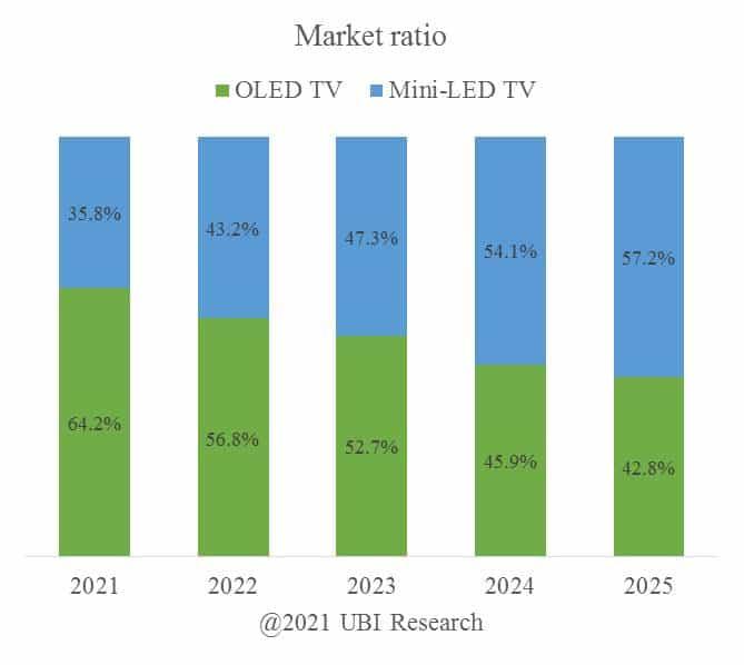 Der Mini-LED-Marktanteil im Premium-TV-Segment soll bereits 2024 auf über 50 Prozent ansteigen