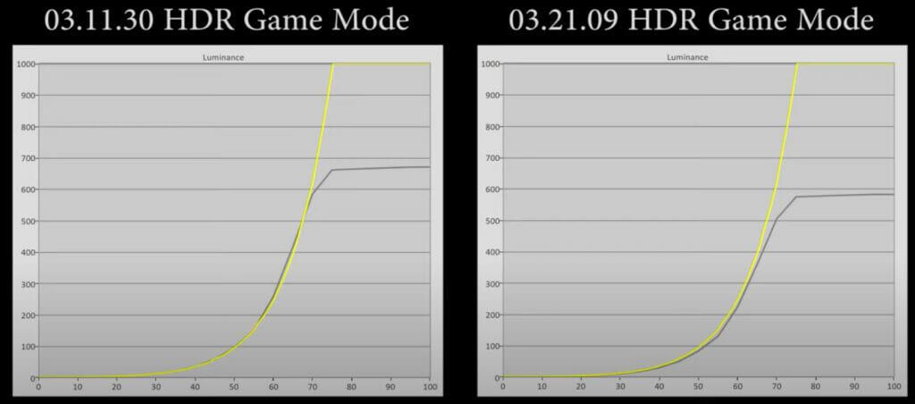 Die maximale Helligkeit des LG CX OLED im HDR-Gaming-Mode verringert sich um ca. 100 nits