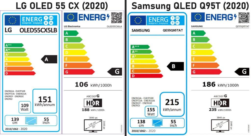 Beliebte TV-Modelle wie der LG CX OLED und der Samsung Q95T QLED TV stehen laut den neuen EU-Energielabels ökologisch gar nicht mehr so gut da