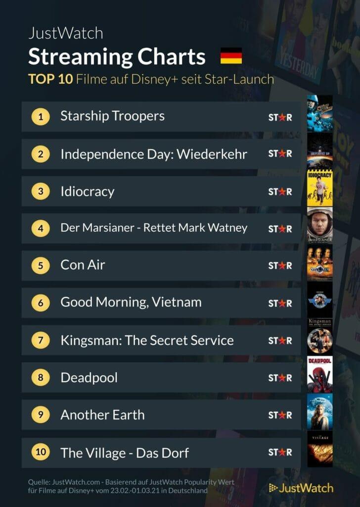 Die Top 10 Filme besteht derzeit nur aus Titeln die zum Star-Angebot gehören