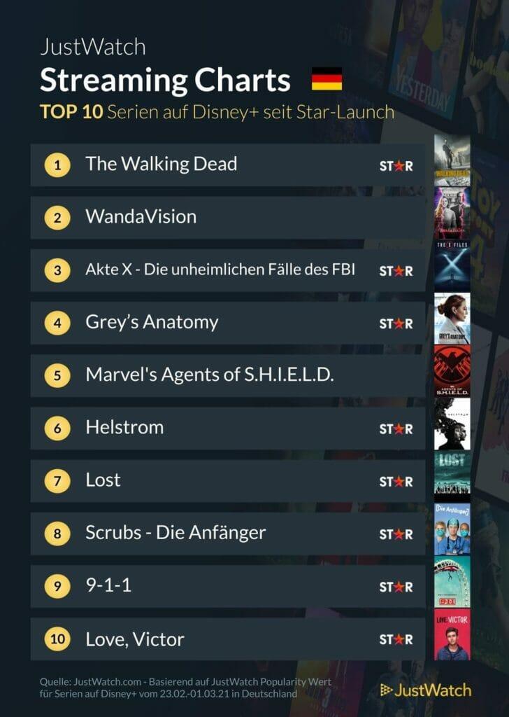 Bei den Serien sieht es ähnlich aus. Nur zwei Marvel-Vertreter konnten sich noch in die Top 10 retten