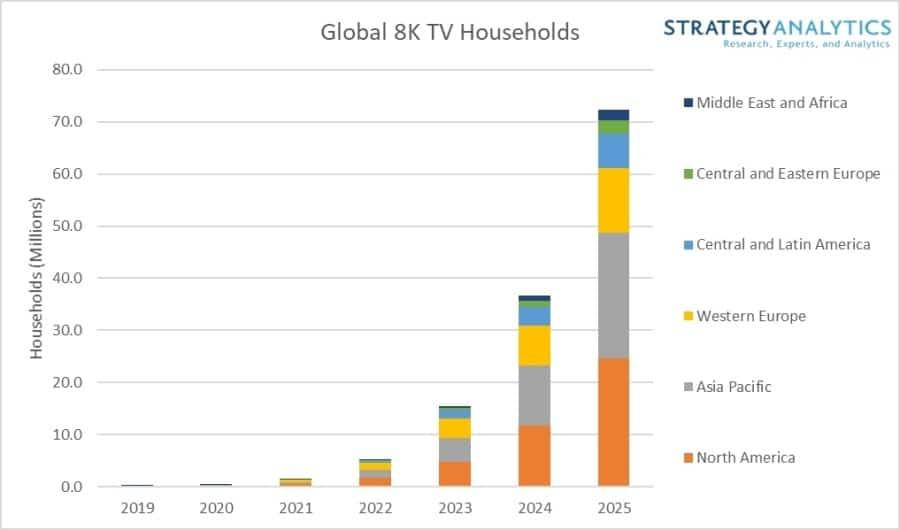 Entwicklung der globalen TV-Verkäufe (8K Fernseher) von 2019 bis 2025 (72 Millionen)