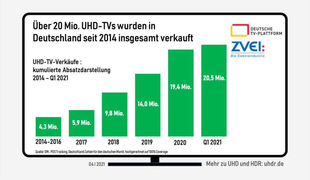 4K und 8K dominieren eindeutig den TV-Markt.