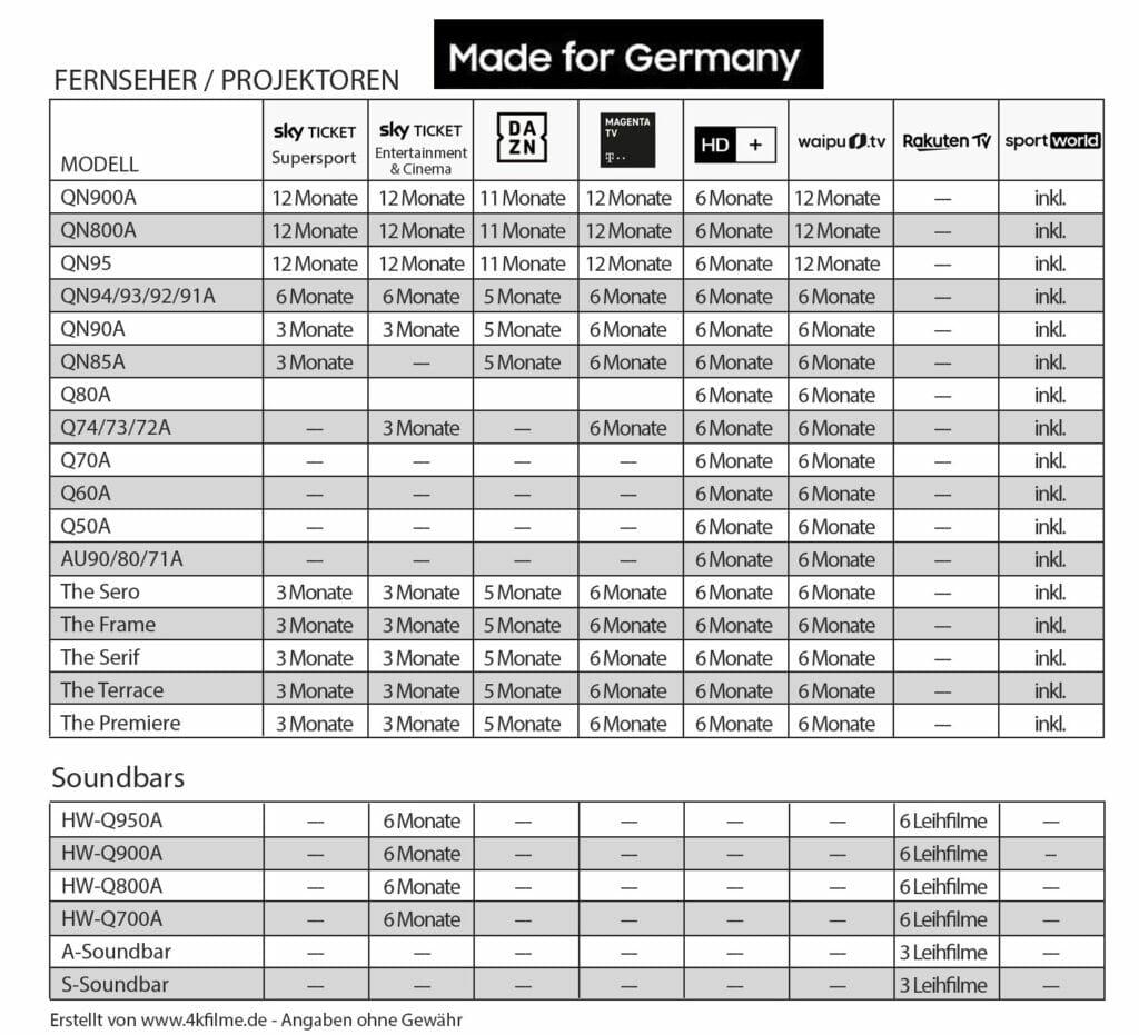 Samsung Made for Germany 2021 Übersicht