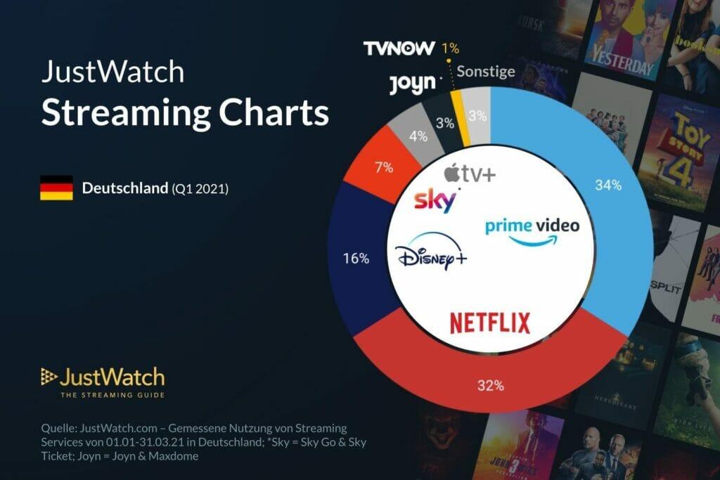 Disney+ sichert sich 16% der Marktanteile im Streaming-Segment