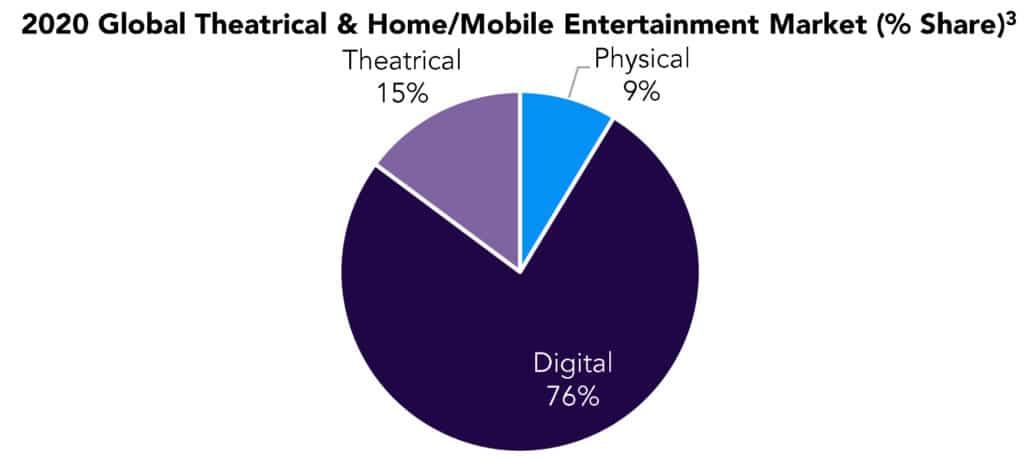 Streaming dominierte 2020 die Home-Entertainment-Landschaft