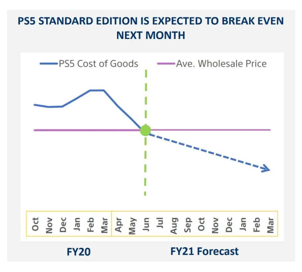 Sony wird die PS5 ab Juni 2021 ohne Verluste absetzen.