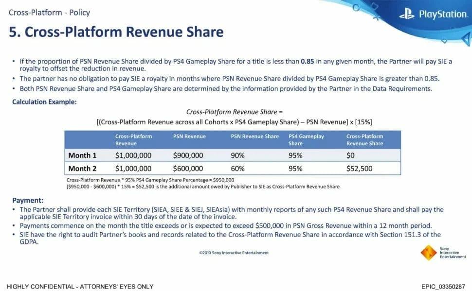 Sony lässt sich Cross-Play-Unterstützung in bestimmten Szenarien etwas kosten