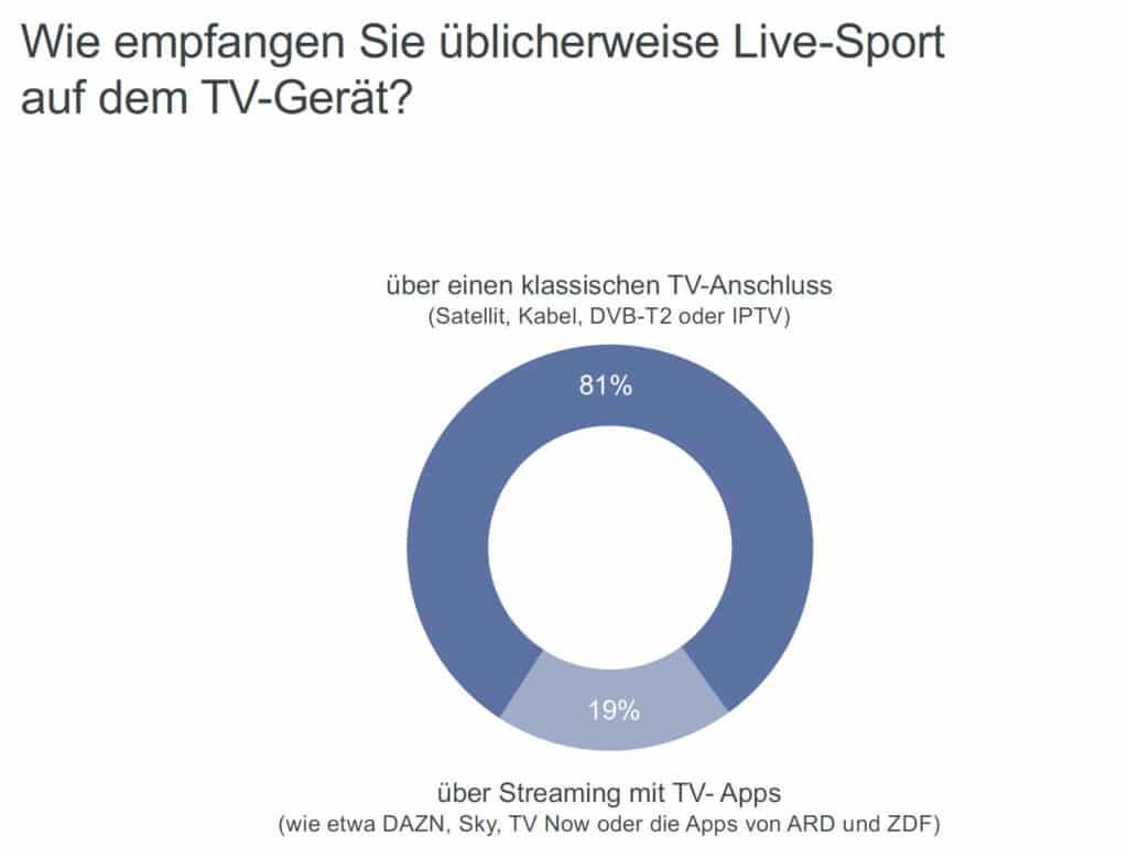 Streaming erhält eine wachsende Rolle.