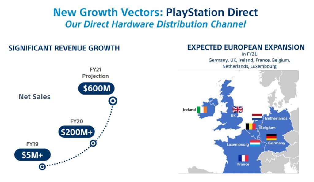 Sony will die PS5 in Europa bald direkt selbst verkaufen.