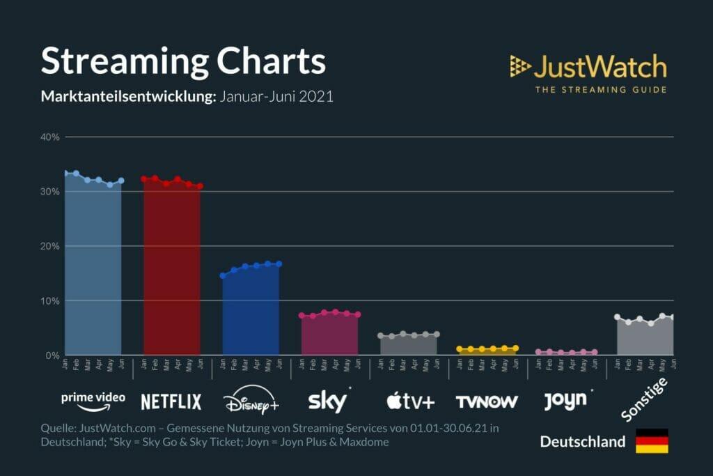Spekulierte Marktanteile der Streaminganbieter in Deutschland    Bild: justwatch.com