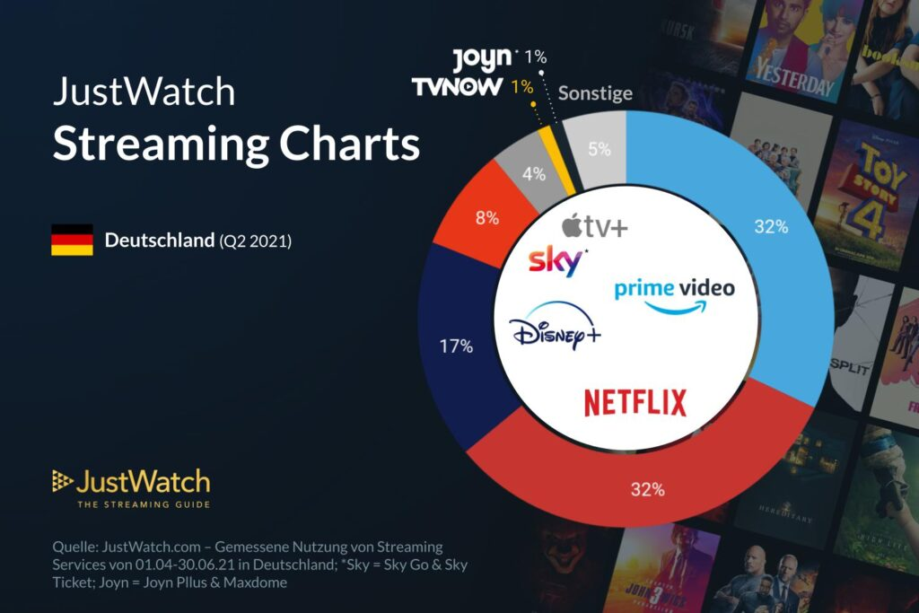 Spekulierte Marktanteile hier nochmals als Kuchendiagramm. Disney+ holt auf - Netflix könnte bald bei unter 30 Prozent liegen    Bild: justwatch.com