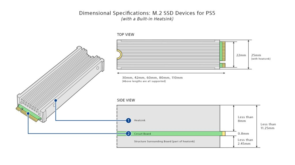 Sony erklärt, welche SSDs in die PS5 passen.