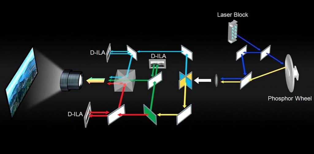 BLU-Escent Laserlicht-Technologie von JVC