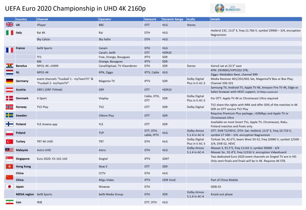 Diese Länder übertrugen den 4K-Stream der UEFA Euro 2020 (zum Teil mit HDR und Dolby Atmos)