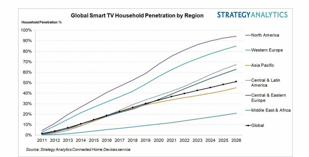 Smart TVs ersetzen Fernsehgeräte ohne Apps und Internetanbindung.