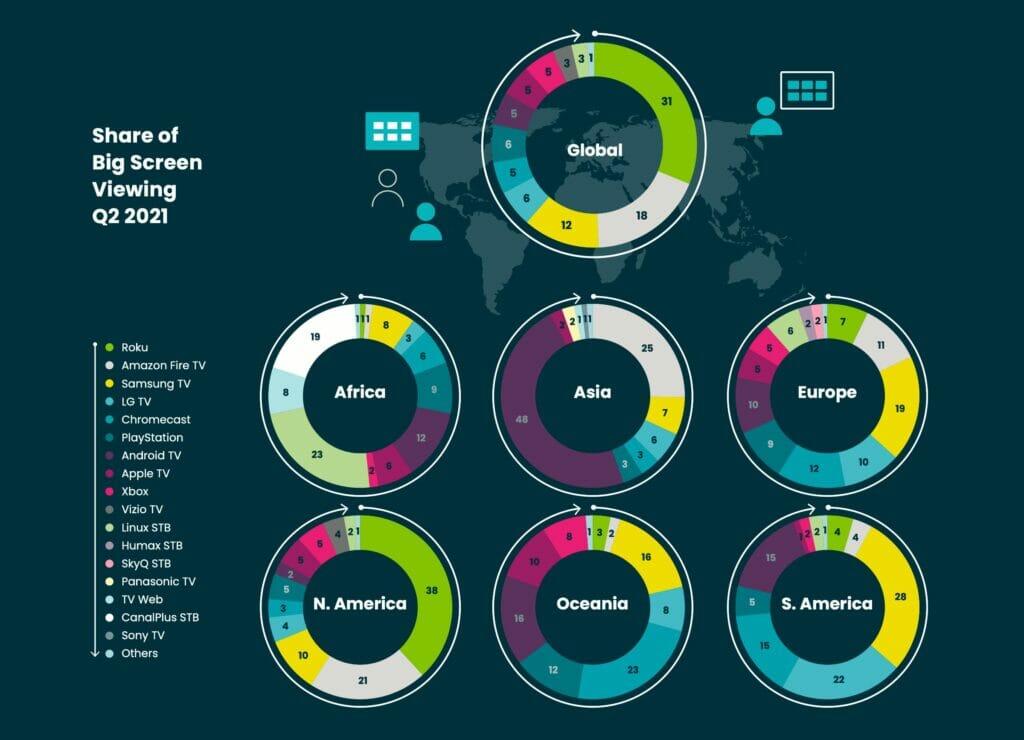 Der Markt für TV-Plattformen ist vielfältig, wie die Verteilung zeigt.