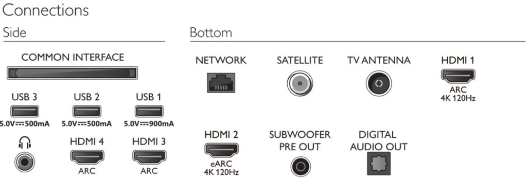 Anschlüsse des OLED936 inkl. zwei HDMI 2.1-Ports