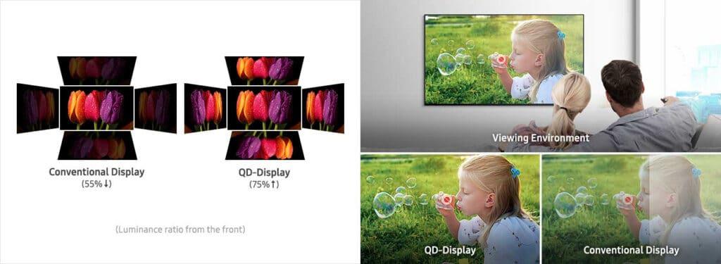 Perfekte Blickwinkel und Anti-Reflexionsschicht des Quantum Dot Displays