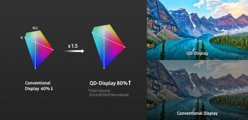 Das Farbvolumen eines Quantum Dot Displays soll 80% BT.2020 erreichen.