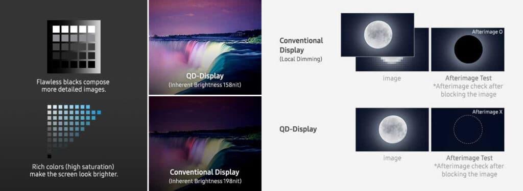 Grafik zur Leuchtkraft und dem Halo-Effekt der Samsung QD-OLED Displays