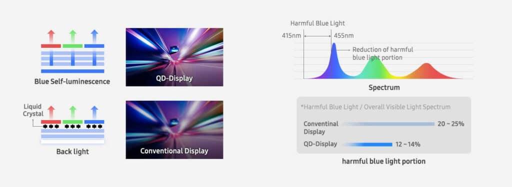 Links der vereinfachte Aufbau eines QD-Pixels im Vergleich zu einem LCD-Pixel / Rechts das Farbspektrum in dem die QD-OLEDs arbeiten
