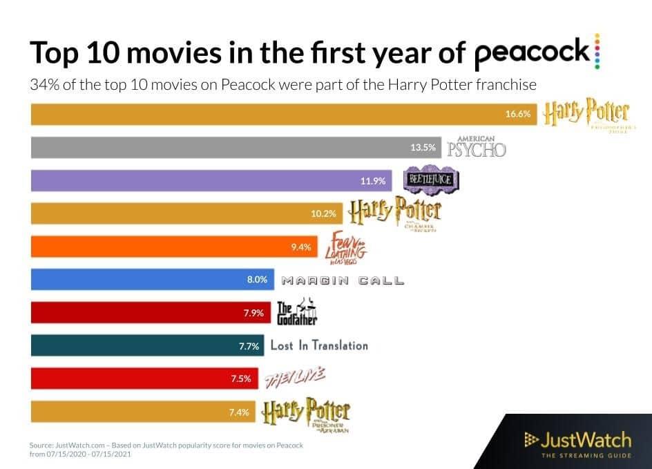 Die Top 10 Filme auf Peacock (US) besteht eigentlich nur aus Klassikern und Harry Potter