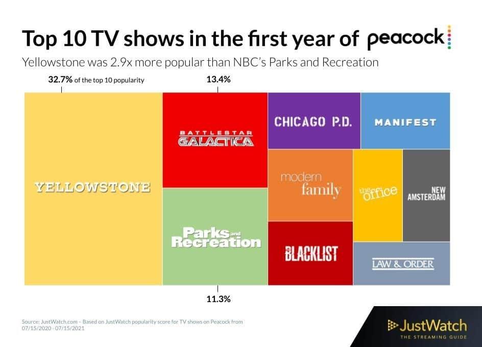Top 10 TV Shows auf Peacock (US) innerhalb des ersten Jahres