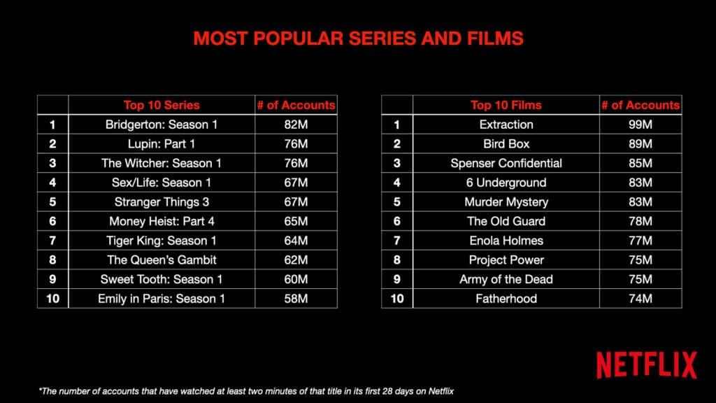 Netflix zeigt, wie viel Accounts in einen Film bzw. eine Serie einschalteten.