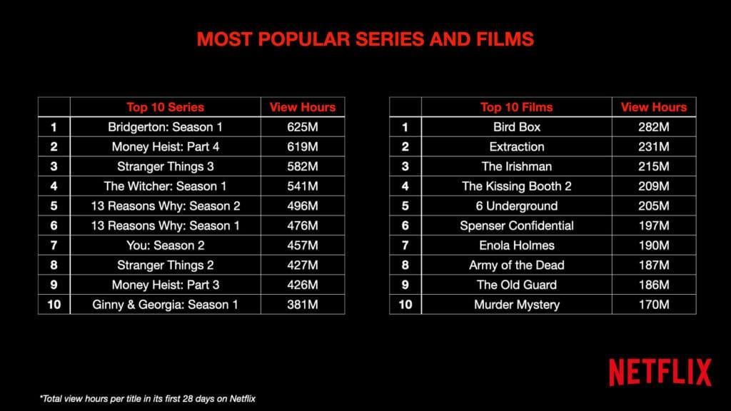 Hier ist zu sehen, bei welchen Inhalten die Zuschauer länger durchgehalten haben.