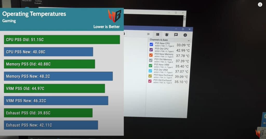 Das SoC (CPU) der PS5 ist bis zu 10 Grad kühler, andere Komponenten wie die SSD sind dagegen etwas wärmer