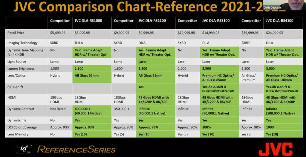 Vergleichstabelle der JVC DLA-NZ7, NZ8, NZ9 mit den Mitbewerber-Geräten
